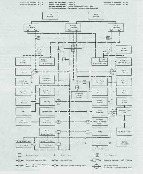 small resolution of f 15 hydraulic system diagram