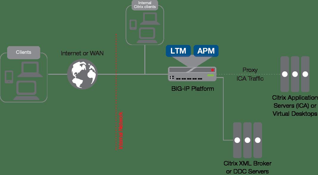 Citrix XenApp or XenDesktop (BIG-IP v11, 12, 13: LTM, APM