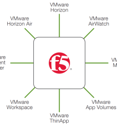 figure 1 f5 brings value to euc [ 1010 x 872 Pixel ]