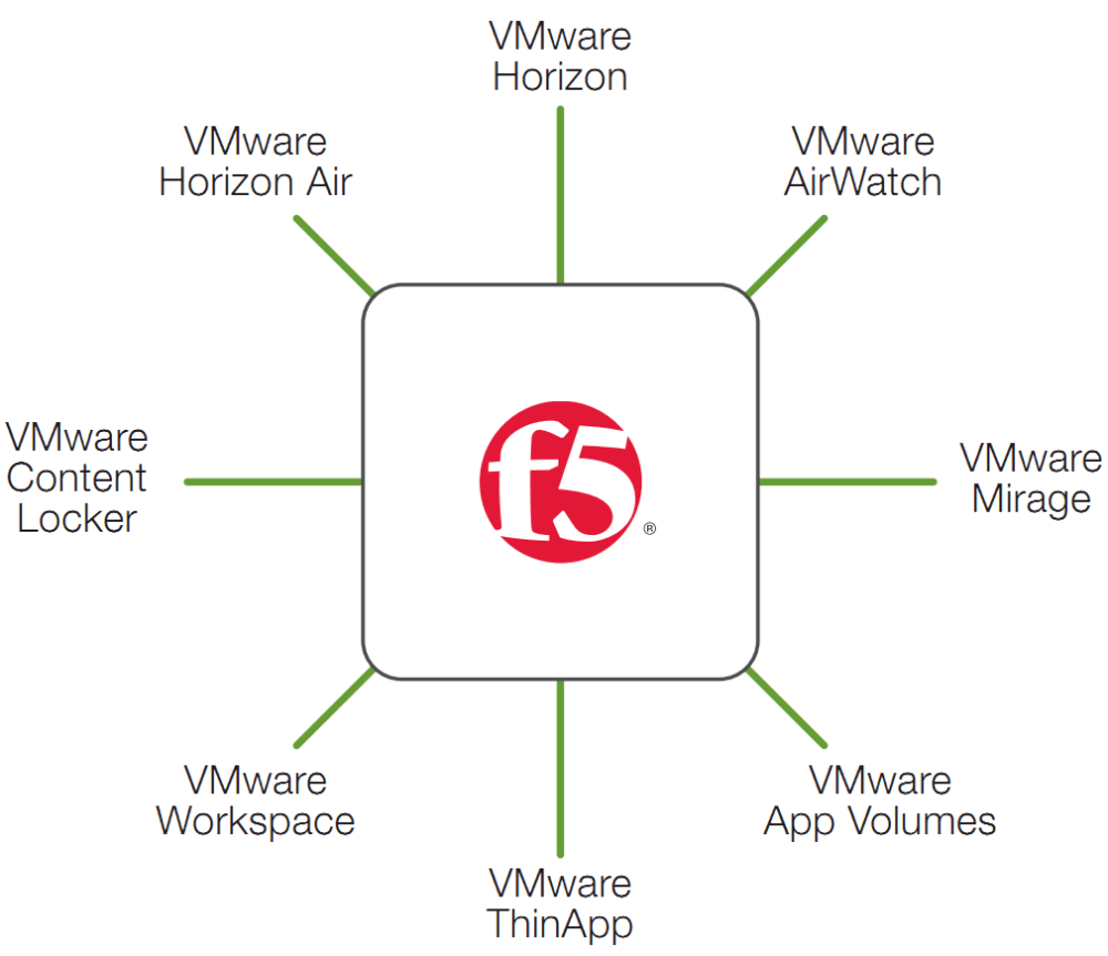 medium resolution of figure 1 f5 brings value to euc