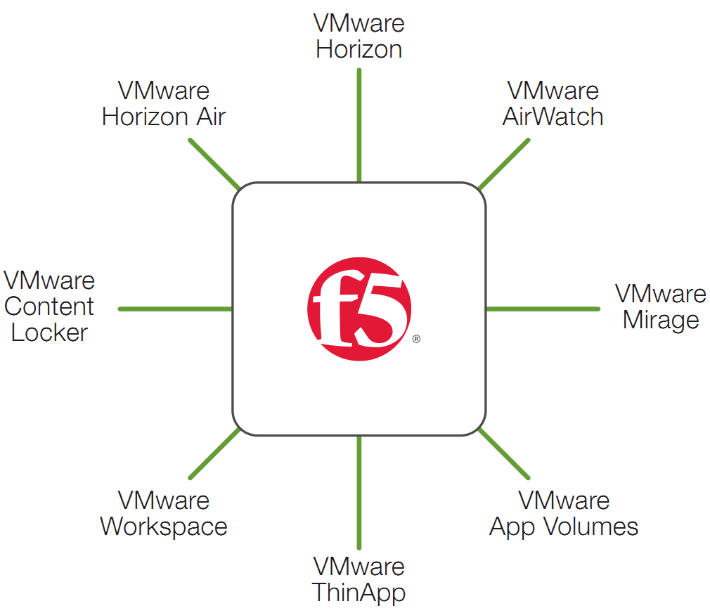 hight resolution of figure 1 f5 brings value to euc