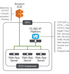 load balancing on aws know your options [ 1167 x 851 Pixel ]