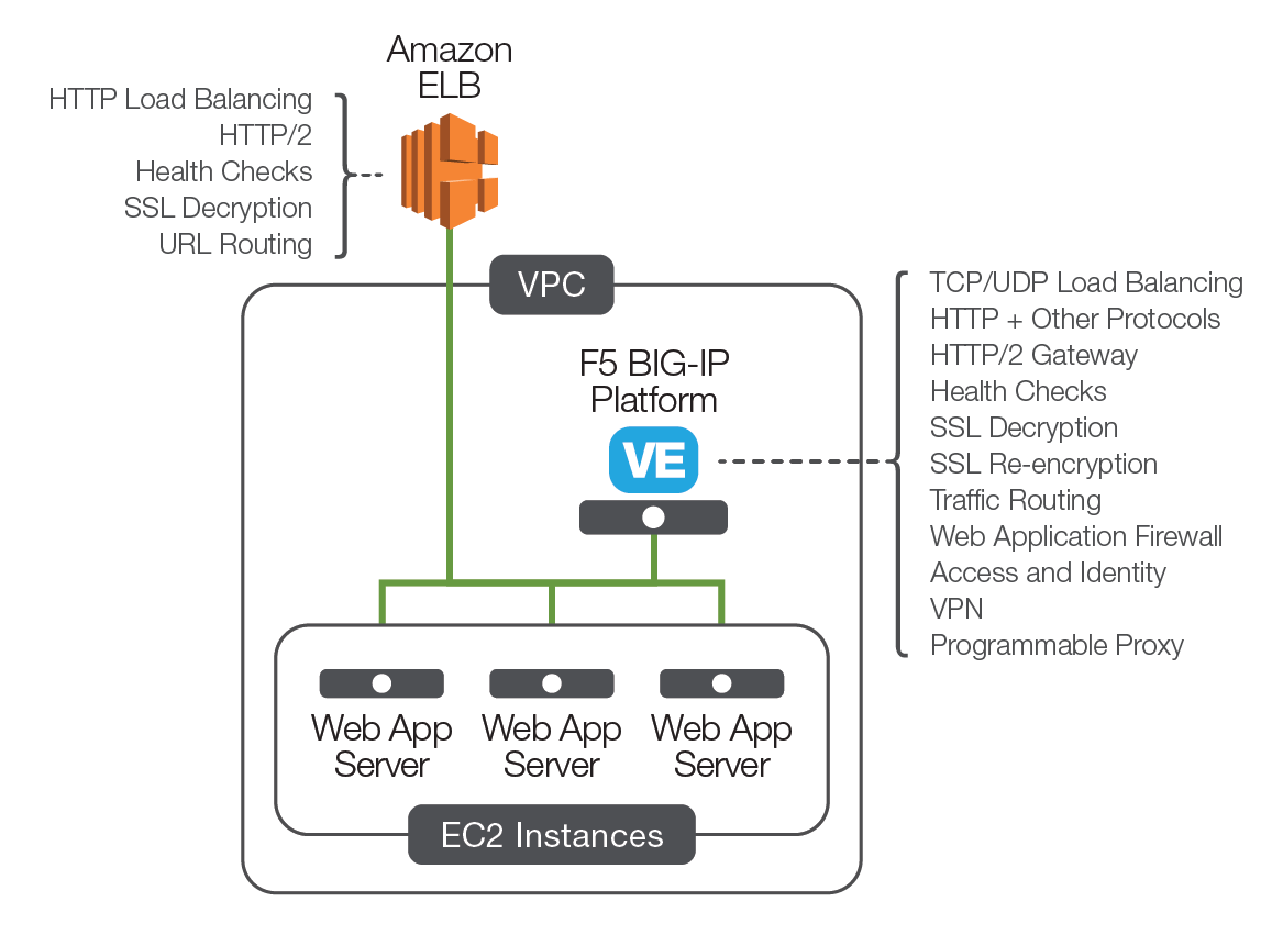 hight resolution of load balancing on aws know your options