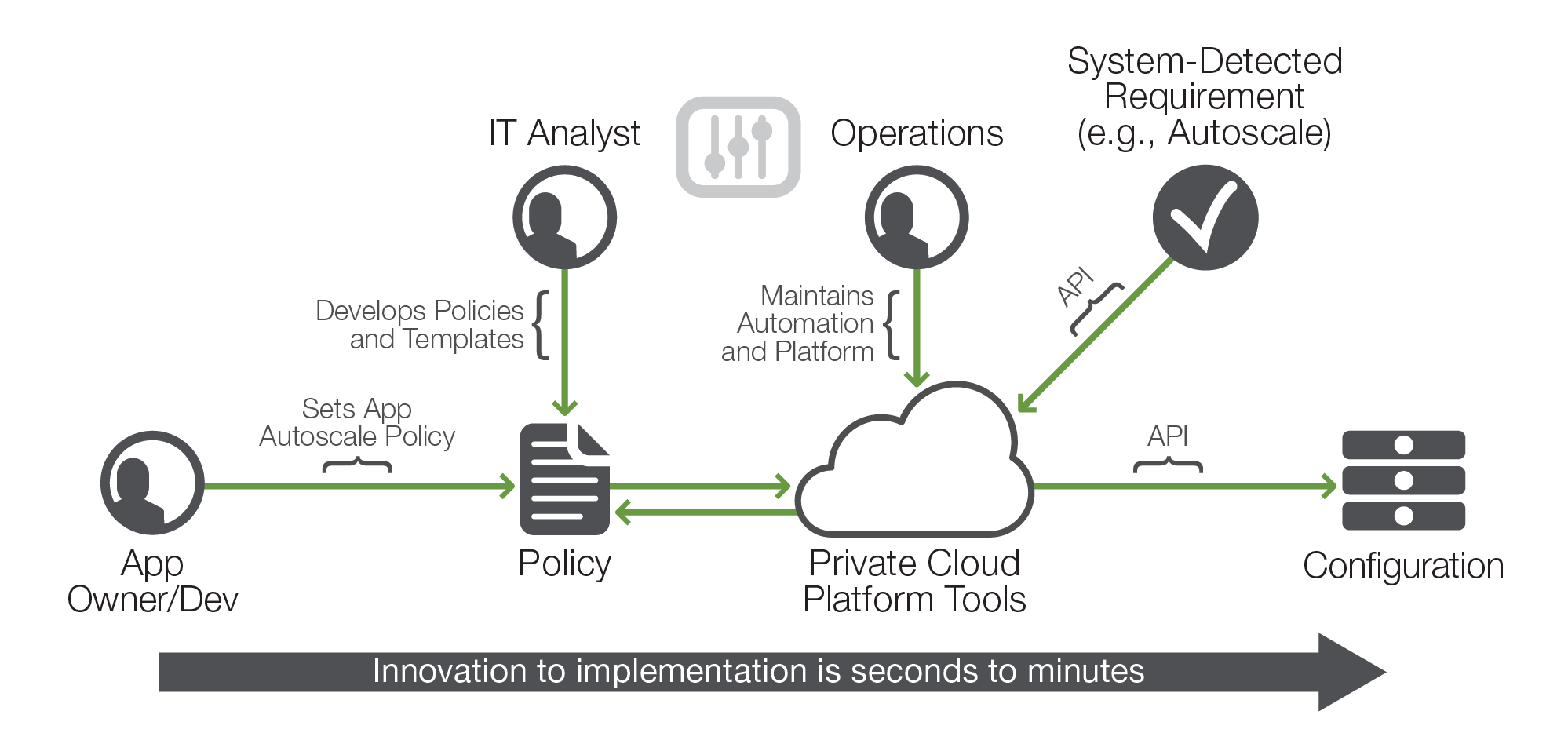 Private Cloud 101 Move At The Speed Of Business