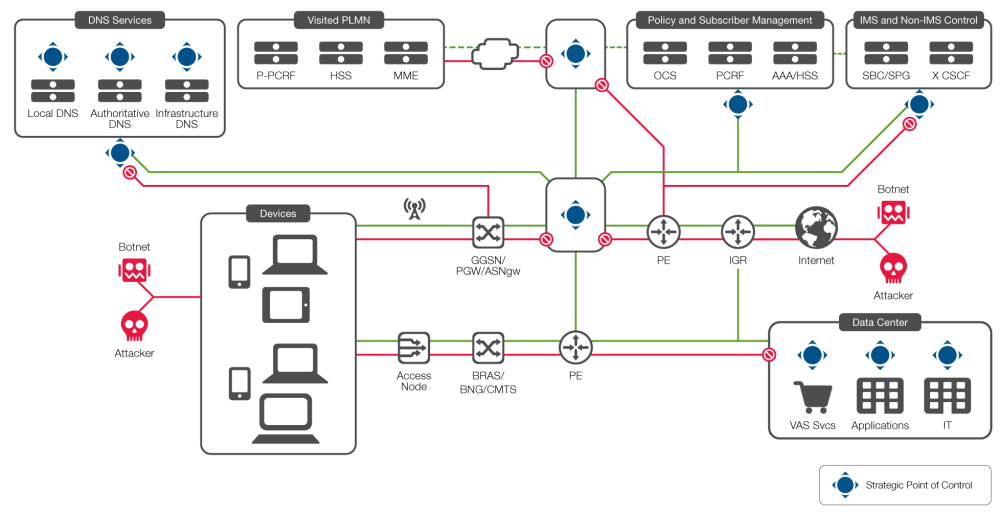 medium resolution of diagram the f5 security for service providers architecture