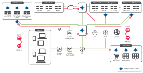 small resolution of diagram the f5 security for service providers architecture