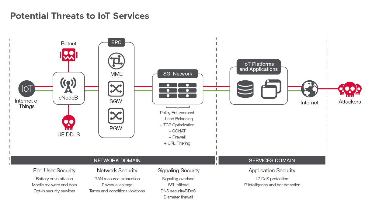 The Internet of Things: Security and Business Impacts on