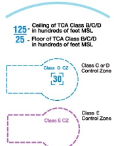 From top to bottom examples of canadian airspace boundaries tca class   also faa aeronautical chart user   guide rh
