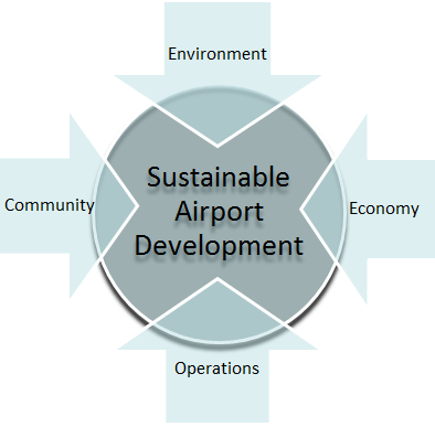 Home Safety Diagrams Airport Sustainability Airports