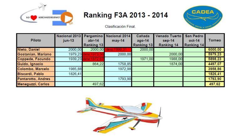 vf F3A 2013 2014