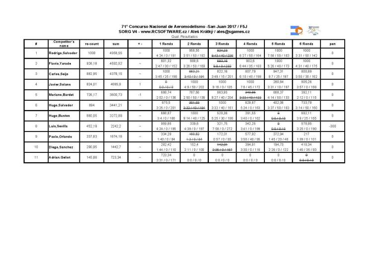 71 nacional_resultados F5J