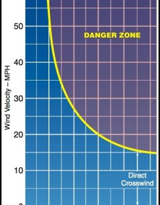 Crosswind chart graph for calculating the  danger zone using wind angle velocity also activities courses seminars webinars alc content faa rh faasafety
