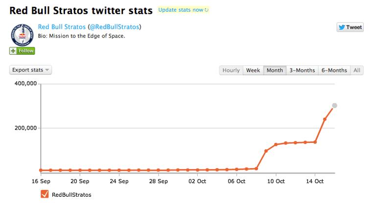 graphique statistique de compte twitter Red Bull stratos