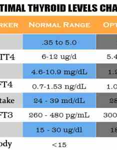 Take your latest blood test results and compare them to the chart also how treat cure hypothyroidism top home remedies fab rh fabhow