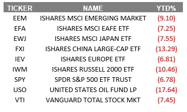 beaten down markets