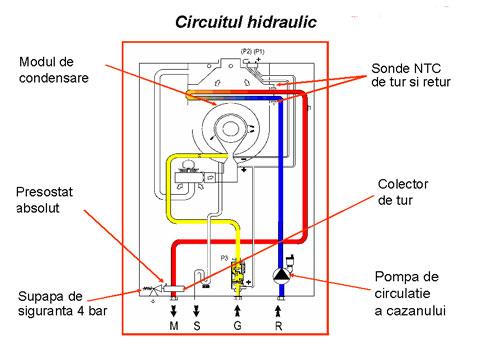 Circuit Hidraulic Victrix