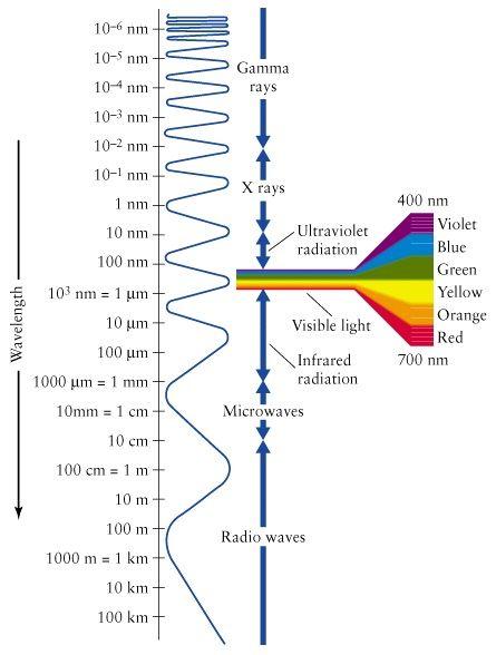 comprimentos de onda micro ondas raio x raios gama