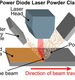 typical processing geometry for high power diode laser powder cladding either the part or the beam can be moved depending upon practical considerations  [ 3325 x 2613 Pixel ]