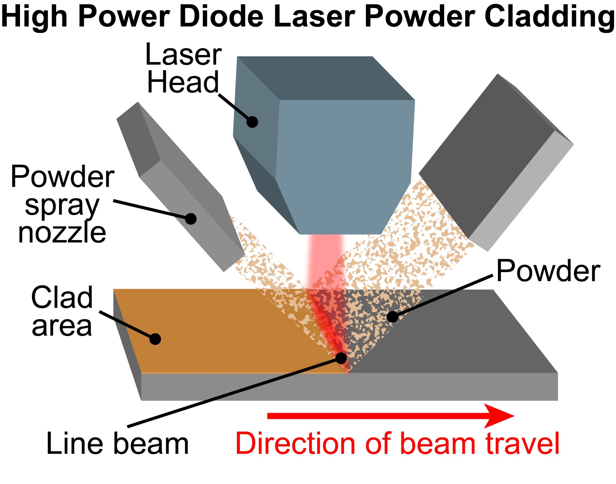 hight resolution of typical processing geometry for high power diode laser powder cladding either the part or the beam can be moved depending upon practical considerations