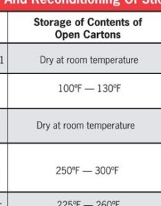 This chart provides examples of common storage and reconditioning temperatures for stick electrodes always consult the product packaging filler also small steps big savings metal  handling rh fabricatingandmetalworking