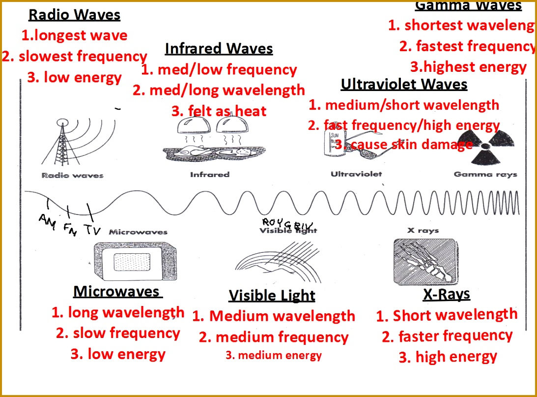 3 Electromagnetic Spectrum Worksheet