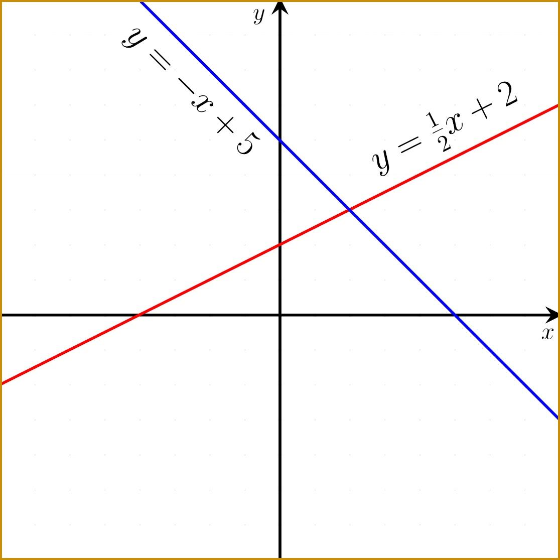 Slope Intercept Equation Worksheet