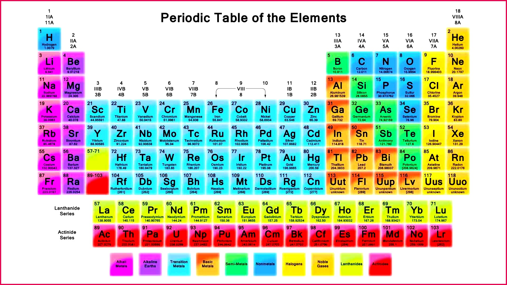 Class 11 Notes Chemistry Acids Bases And Salts Notes
