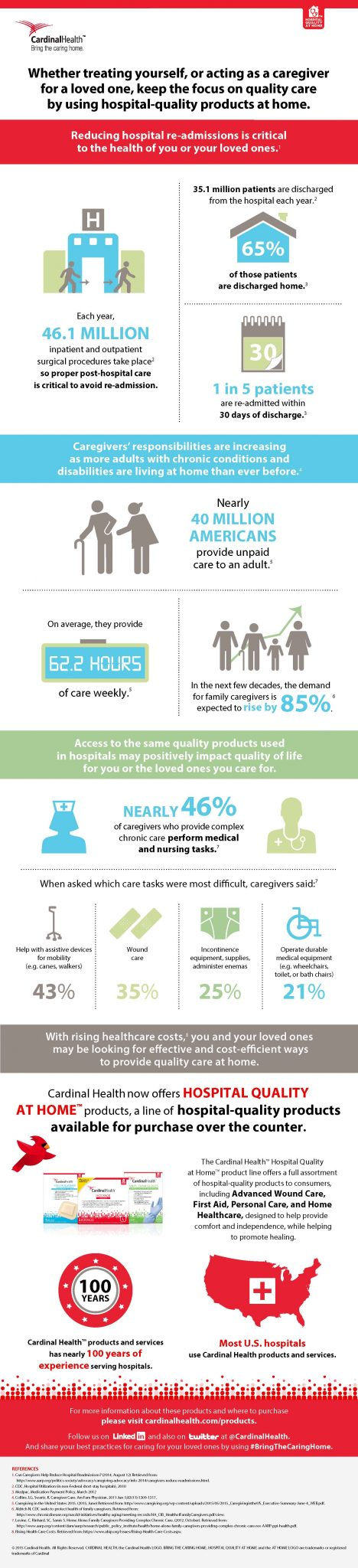 Cardinal Health HQAH Infographic