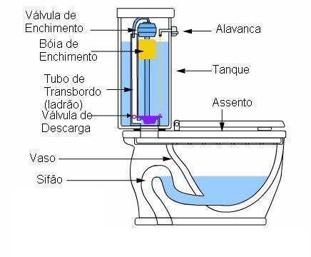 Resultado de imagem para Sifão sanitário
