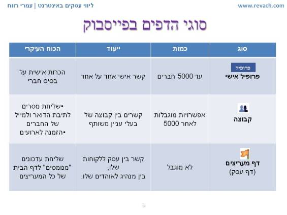 השוואת סוגי דפים בפייסבוק