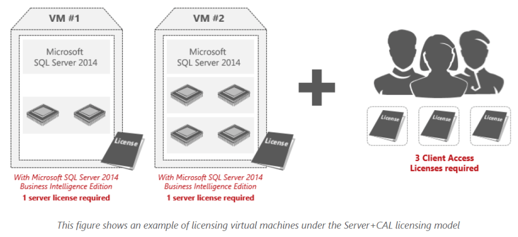 SQL Server 2014 : Licensing in a Virtual Machine