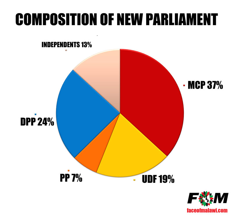 Projected Parliamentary Composition of the Malawi Parliament