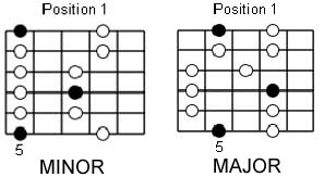 Guitar Solo Exercises with the Blues Scale