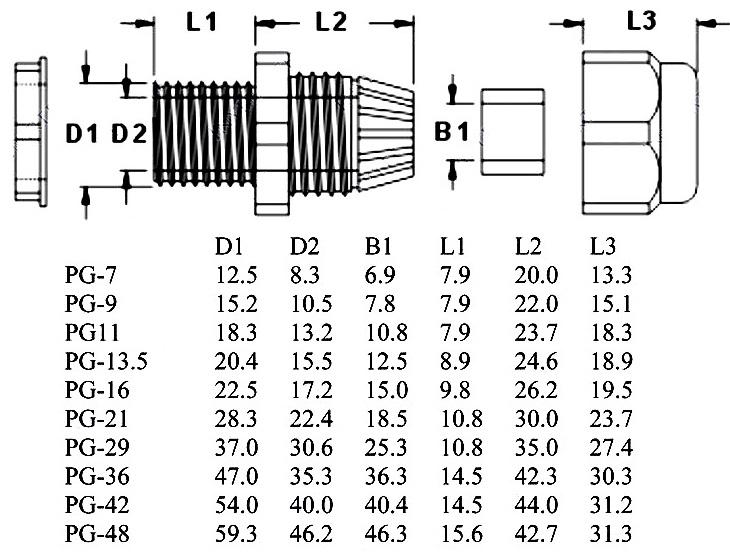 Ley de Ohms, Grados IP, AWG de cables, Medidas, Din, Peso