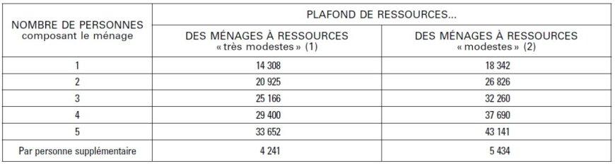 plafonds de revenus anah 2016 Grenoble Valence