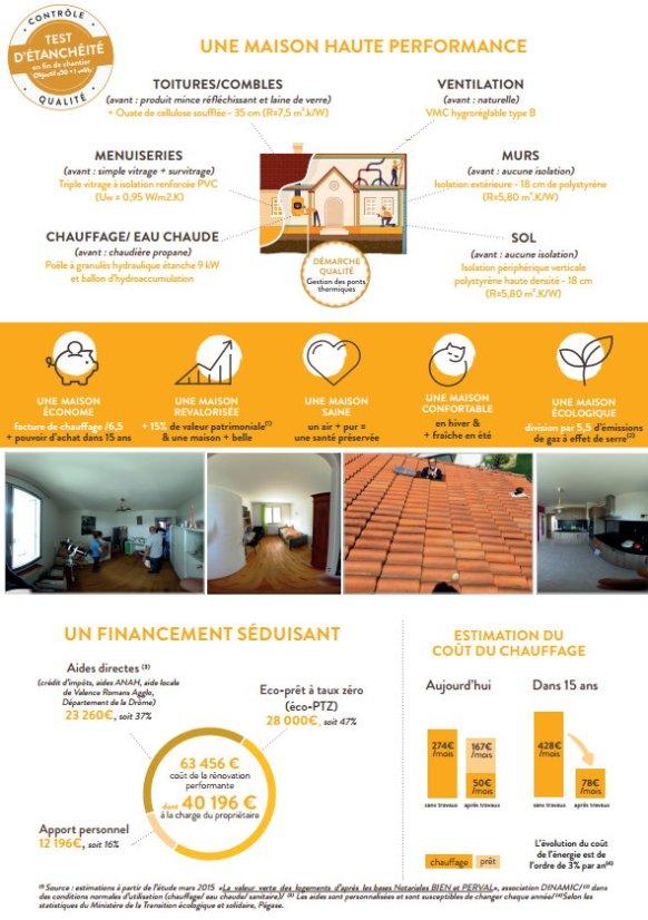 Rénovation habitat Drôme - Valence 2