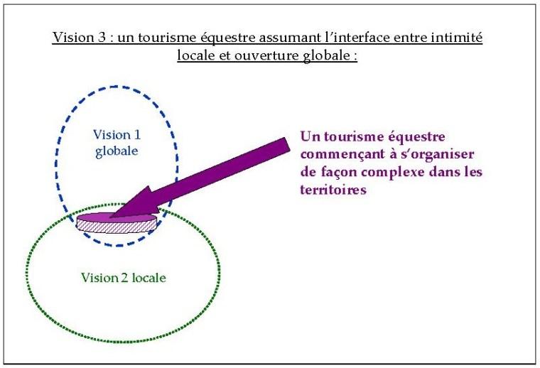 Figure 3 - Schéma de représentation de la vision 3 du tourisme équestre dans l'Arc méditerranéen, à l'interface des visions 1 et 2