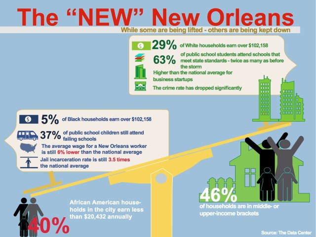 Image result for why are people moving to new orleans who weren't born there