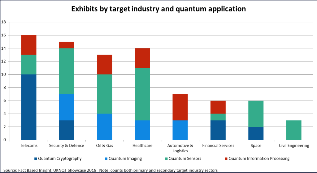 UKNQT 2018 Showcase exhibits by target industry and quantum application