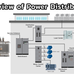 in this chapter we will give an overview of the power distribution system starting from the medium voltage transmission line through the transformers into  [ 1920 x 1080 Pixel ]