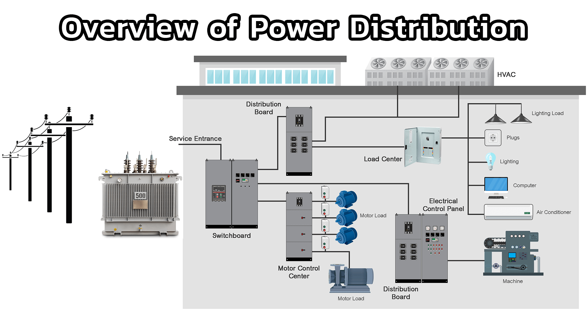 hight resolution of in this chapter we will give an overview of the power distribution system starting from the medium voltage transmission line through the transformers into