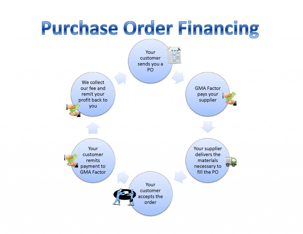 purchasing cycle diagram 1957 chevy wiring purchase order financing