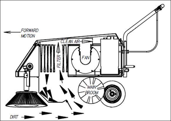 FORWARDMOTION OF SWEEPER BRINGS DIRT TO RAPIDLY ROTATING