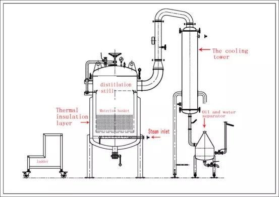 Industrial Hemp Extraction Equipment Essential Oil