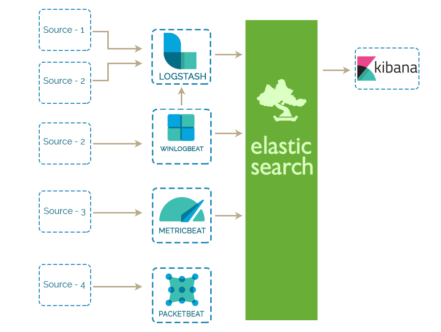 Elasticsearch Analytical Solution | Complete Analytical
