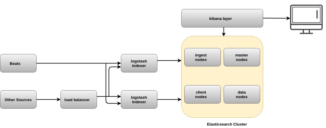 Logstash in Production   Scalability of Logstash usage