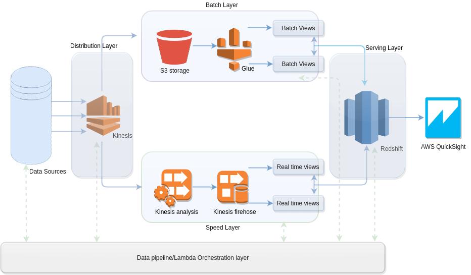 Lambda architecture for big data handling in AWS | Factweavers