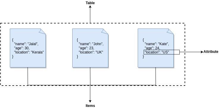 Amazon DynamoDB:Introduction | What Is Amazon DynamoDB ?