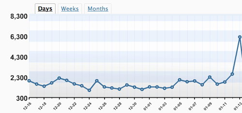 Daily hits on blog stats climbing thanks to AlphaInventions