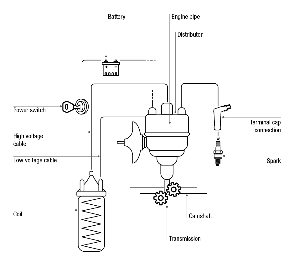 Function Of Capacitor In Battery Ignition System